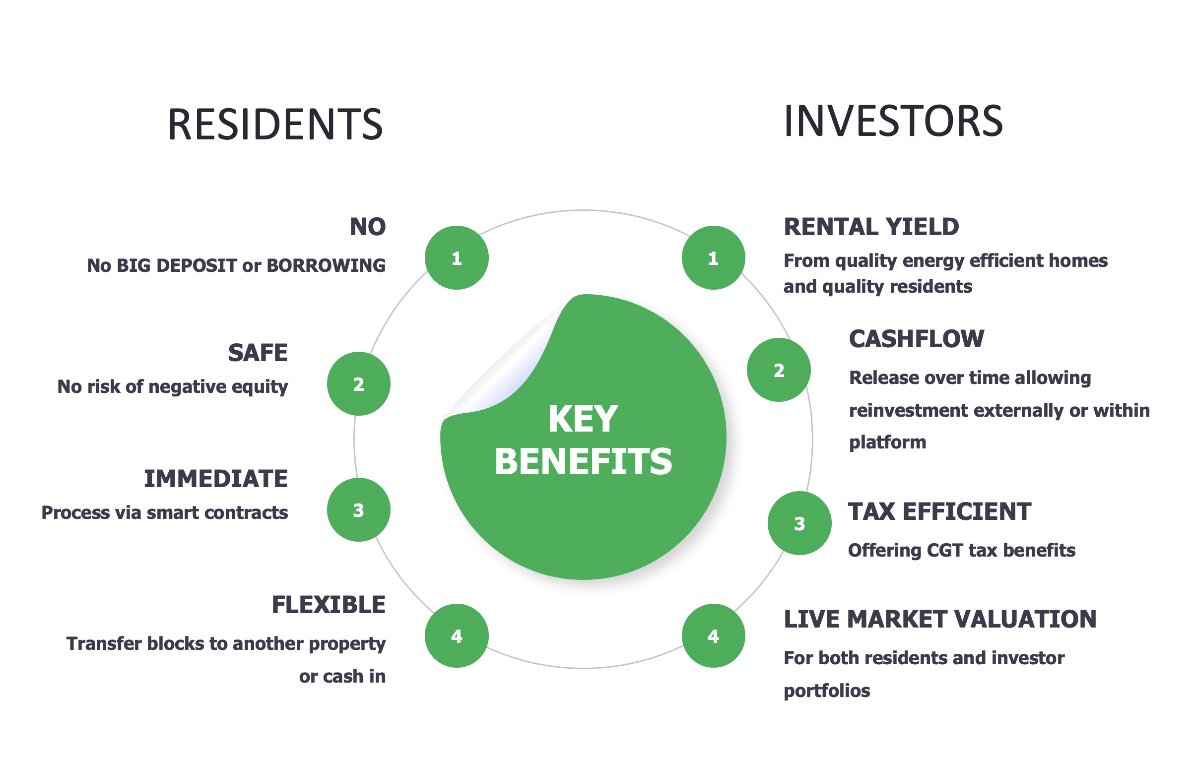 Graphic showing benefits to residents and investors. For residents no deposits, no chance of negative equity fast process and flexible. For investors there is rental yield and cashflow. It is tax efficient for residents and investors and both have live update market valuations provided.