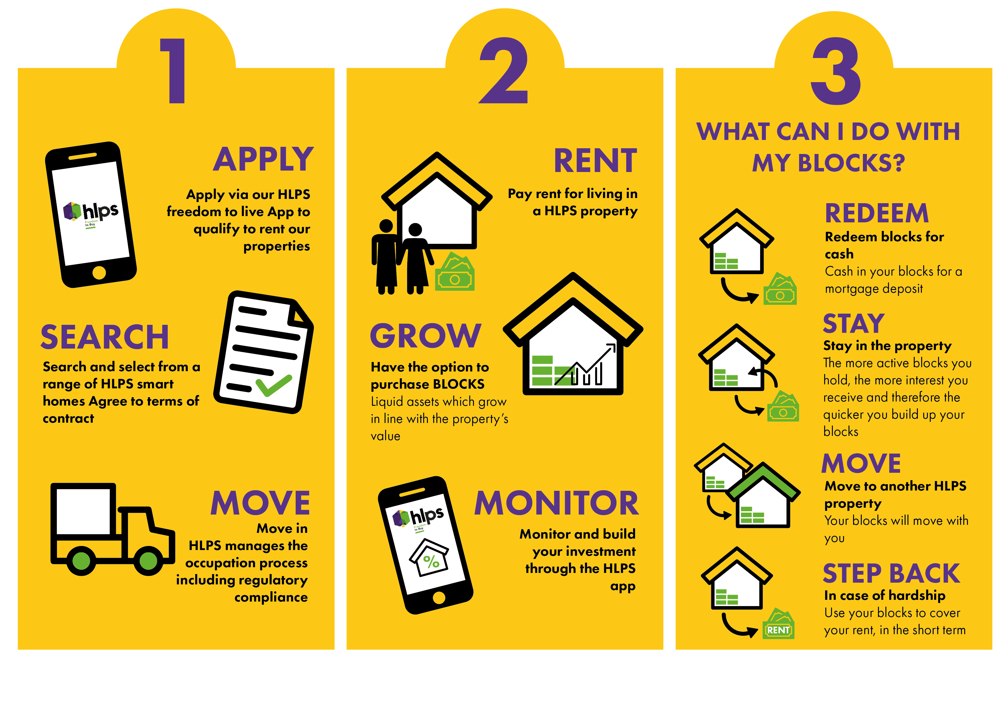 Steps 1,2 and 3 of the process explained under 4-residents page